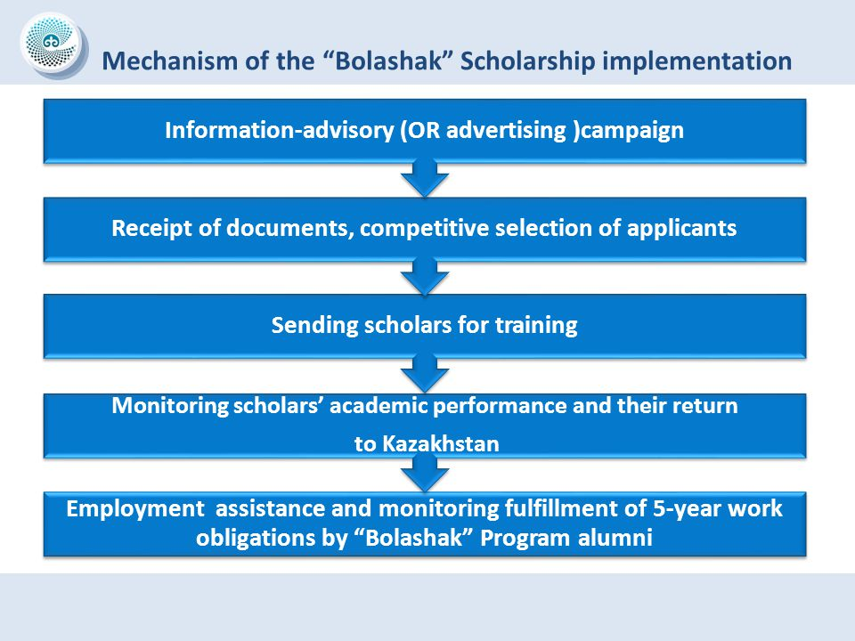 "Mechanism of the ""Bolashak"" Scholarship implementation Employment assistance and monitoring fulfillment of 5-year work obligations by ""Bolashak"" Progr"
