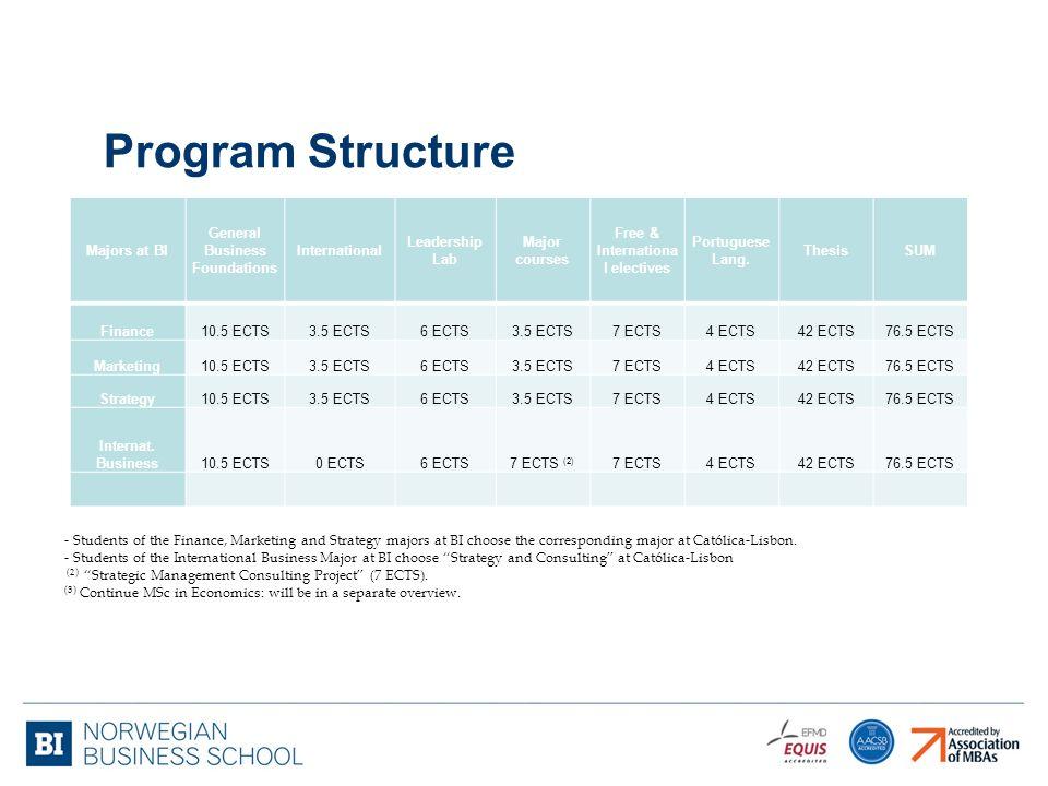Program Structure Majors at BI General Business Foundations International Leadership Lab Major courses Free & Internationa l electives Portuguese Lang.