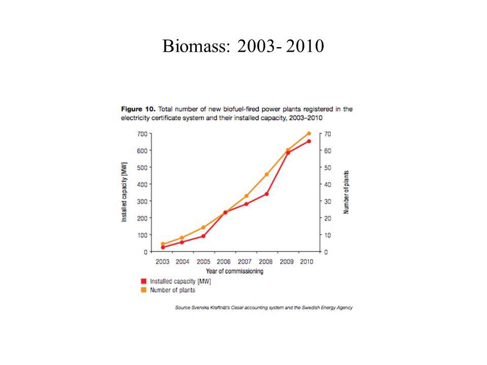 Biomass: 2003- 2010
