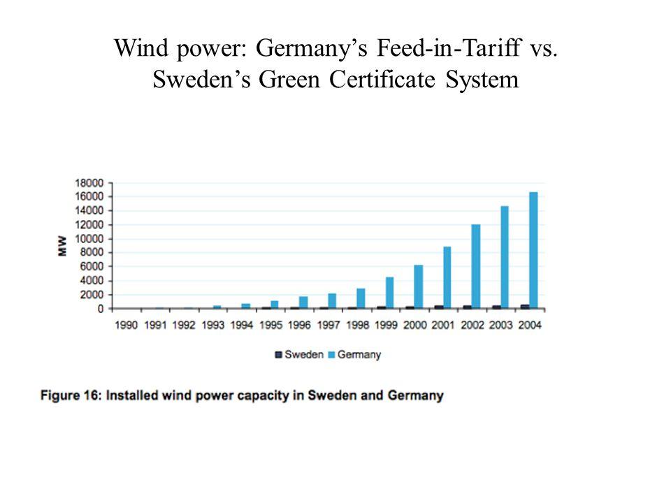 Wind power: Germany's Feed-in-Tariff vs. Sweden's Green Certificate System