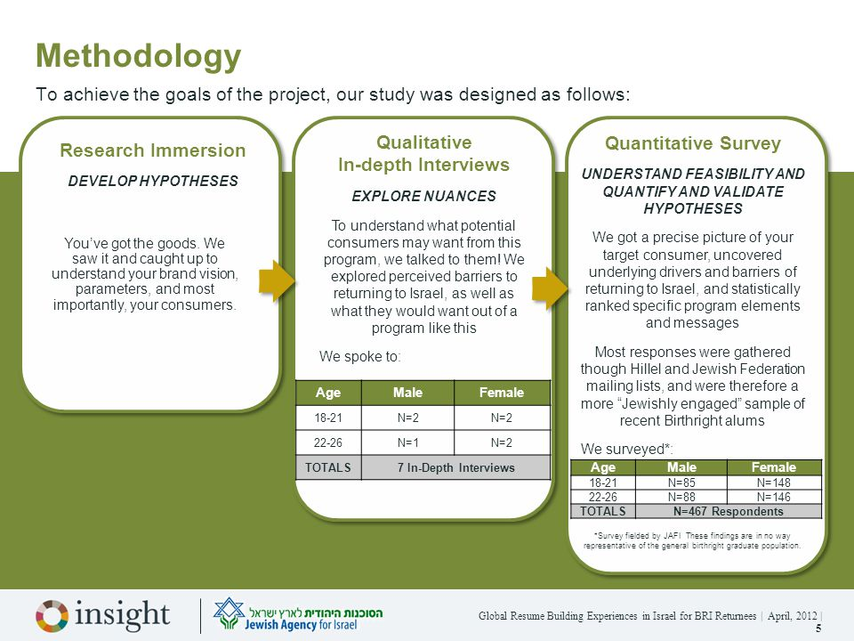 Global Resume Building Experiences in Israel for BRI Returnees | April, 2012 | 6 Sample Validation The sample used in this study is similar to that of recent Birthright Alum (from recent studies) along key relevant characteristics, and as a whole tends to represent the profile of recent Birthright alum.