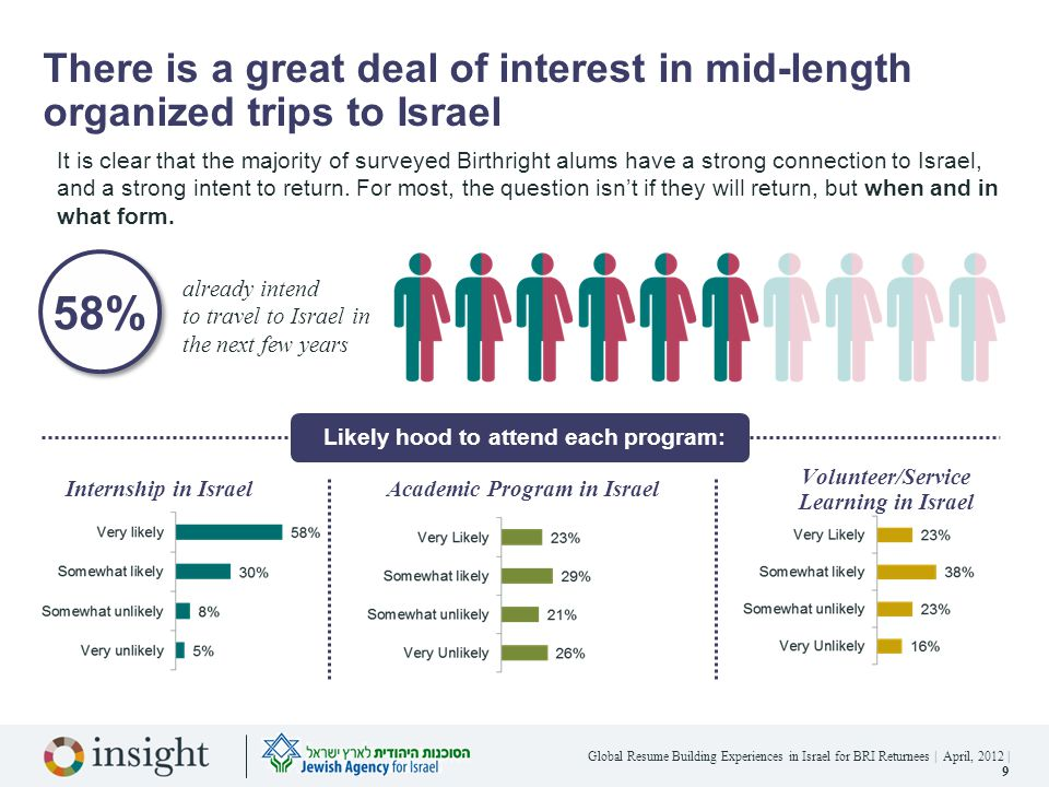 Global Resume Building Experiences in Israel for BRI Returnees | April, 2012 | 20 Prime targets are looking for the same program specifics as everyone else Their top priorities and criteria for organized trips to Israel are the same as the secondary target's.