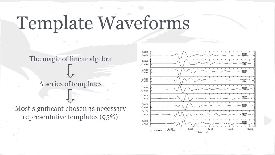 Template Waveforms The magic of linear algebra A series of templates Most significant chosen as necessary representative templates (95%)