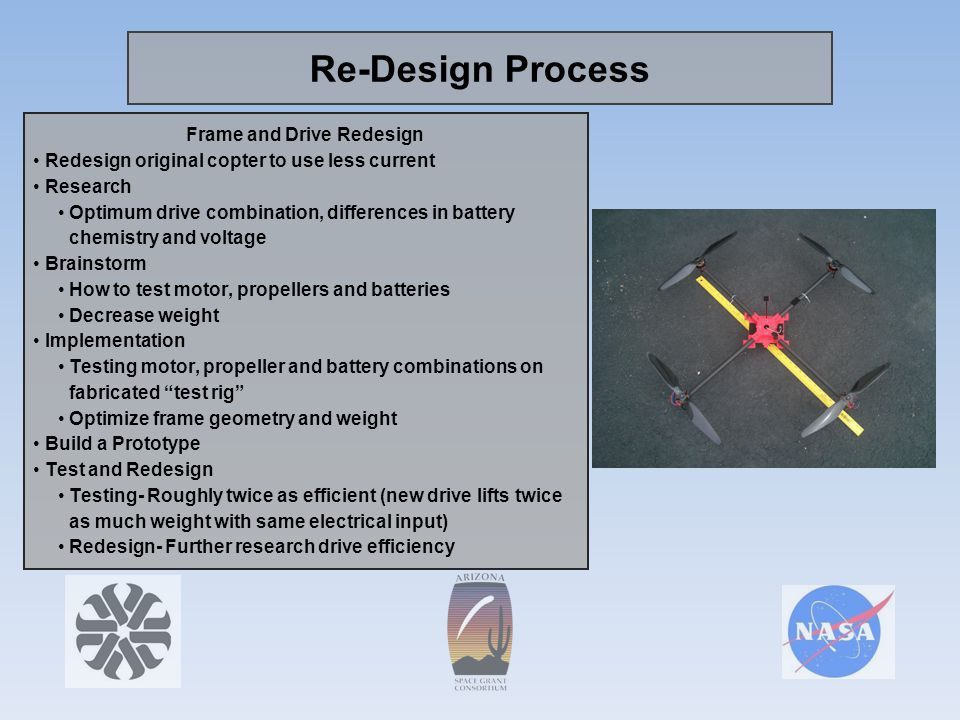 Re-Design Process Frame and Drive Redesign Redesign original copter to use less current Research Optimum drive combination, differences in battery chemistry and voltage Brainstorm How to test motor, propellers and batteries Decrease weight Implementation Testing motor, propeller and battery combinations on fabricated test rig Optimize frame geometry and weight Build a Prototype Test and Redesign Testing- Roughly twice as efficient (new drive lifts twice as much weight with same electrical input) Redesign- Further research drive efficiency