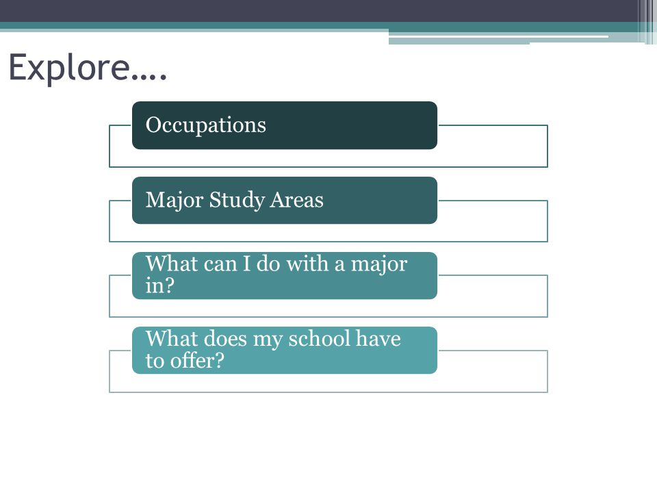 Explore…. OccupationsMajor Study Areas What can I do with a major in? What does my school have to offer?
