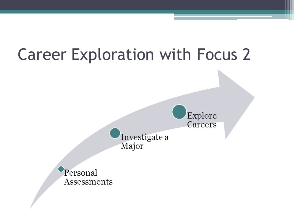 Career Exploration with Focus 2 Personal Assessments Investigate a Major Explore Careers