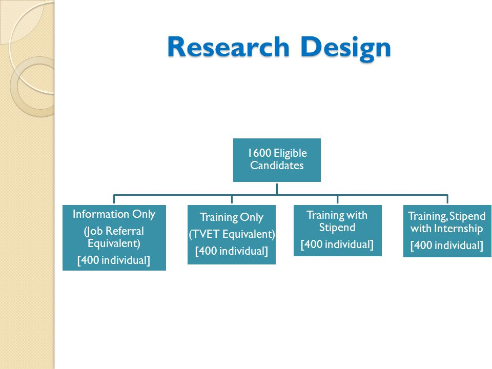 Research Design 1600 Eligible Candidates Information Only (Job Referral Equivalent) [400 individual] Training Only (TVET Equivalent) [400 individual] Training with Stipend [400 individual] Training, Stipend with Internship [400 individual]