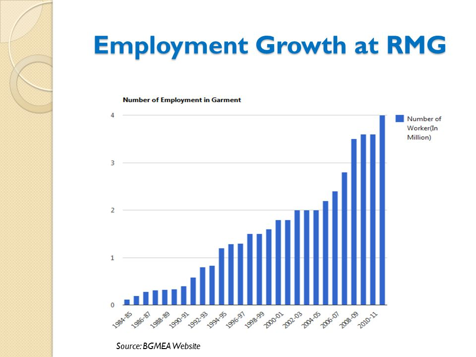Employment Growth at RMG Source: BGMEA Website
