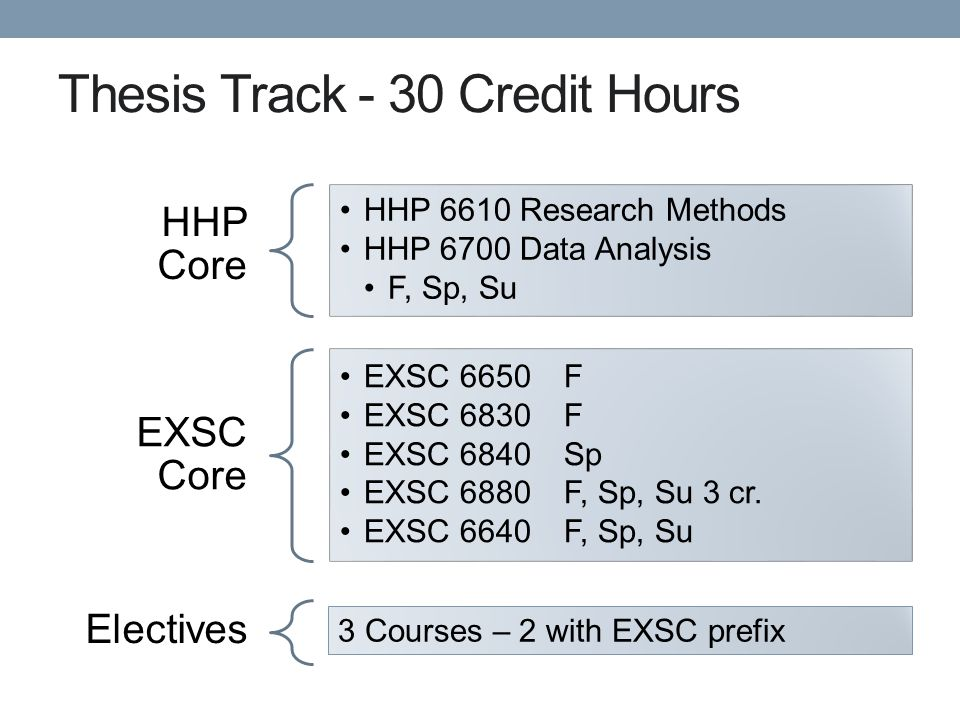 Thesis Track - 30 Credit Hours HHP Core HHP 6610 Research Methods HHP 6700 Data Analysis F, Sp, Su EXSC Core EXSC 6650F EXSC 6830F EXSC 6840Sp EXSC 6880F, Sp, Su 3 cr.