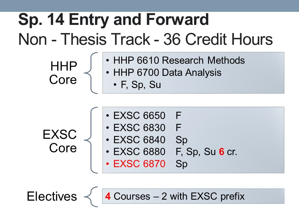 Sp. 14 Entry and Forward Non - Thesis Track - 36 Credit Hours HHP Core HHP 6610 Research Methods HHP 6700 Data Analysis F, Sp, Su EXSC Core EXSC 6650F
