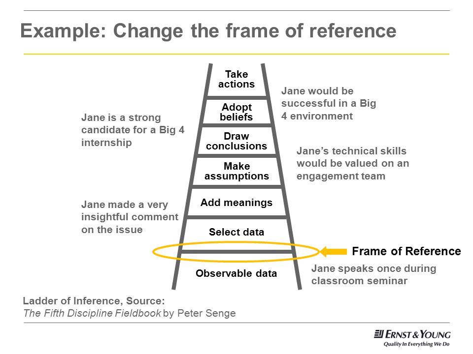 Example: Change the frame of reference Jane is a strong candidate for a Big 4 internship Jane made a very insightful comment on the issue Jane would be successful in a Big 4 environment Jane's technical skills would be valued on an engagement team Add meanings Observable data Make assumptions Draw conclusions Adopt beliefs Take actions Select data Frame of Reference Jane speaks once during classroom seminar Ladder of Inference, Source: The Fifth Discipline Fieldbook by Peter Senge