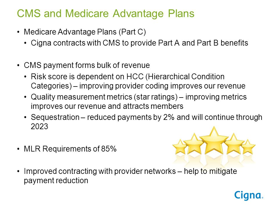 CMS and Medicare Advantage Plans Medicare Advantage Plans (Part C) Cigna contracts with CMS to provide Part A and Part B benefits CMS payment forms bulk of revenue Risk score is dependent on HCC (Hierarchical Condition Categories) – improving provider coding improves our revenue Quality measurement metrics (star ratings) – improving metrics improves our revenue and attracts members Sequestration – reduced payments by 2% and will continue through 2023 MLR Requirements of 85% Improved contracting with provider networks – help to mitigate payment reduction