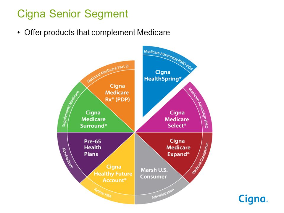 Cigna Senior Segment Offer products that complement Medicare