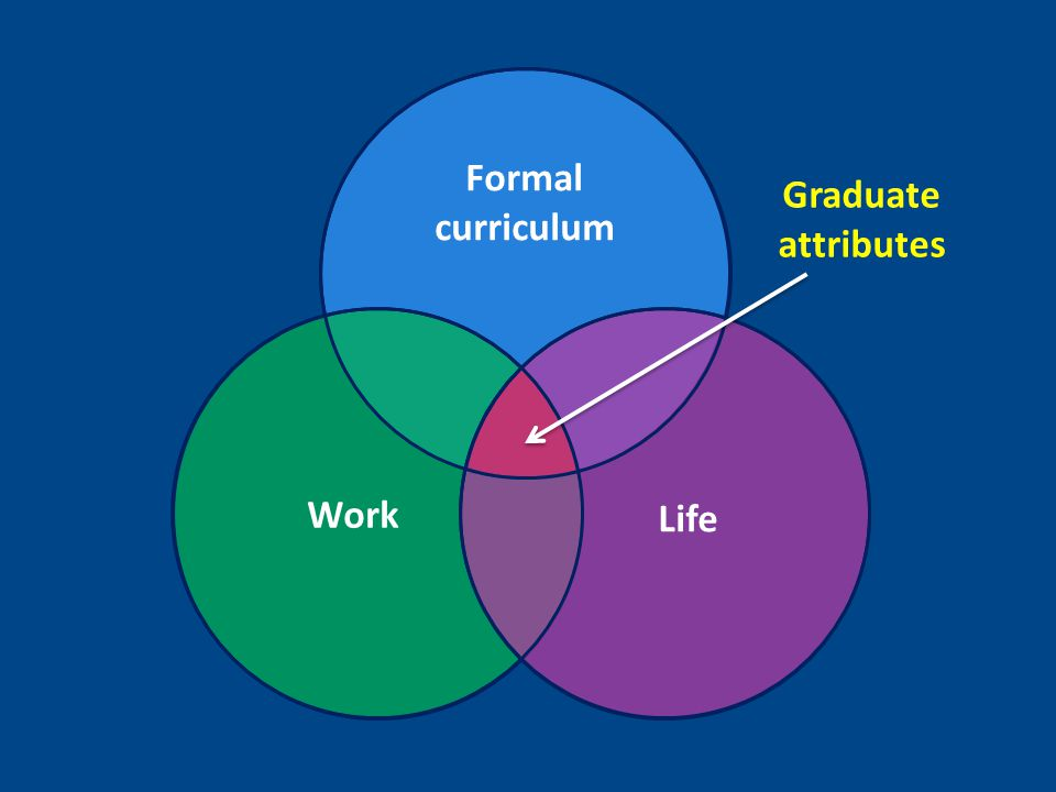 Formal curriculum Work Graduate attributes Life