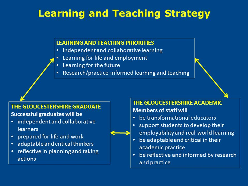 LEARNING AND TEACHING PRIORITIES Independent and collaborative learning Learning for life and employment Learning for the future Research/practice-inf