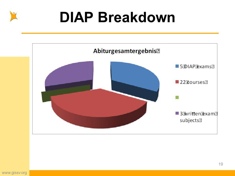 www.gissv.org DIAP Breakdown 19