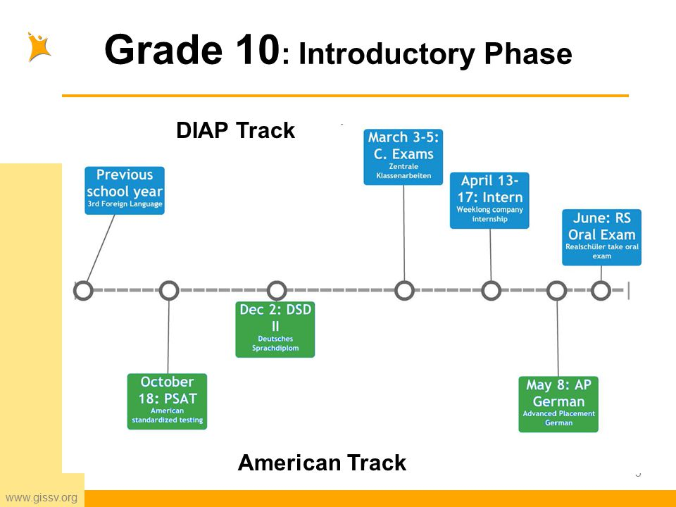 www.gissv.org Grade 12: Qualification Phase and DIAP 16 DIAP Track American Track