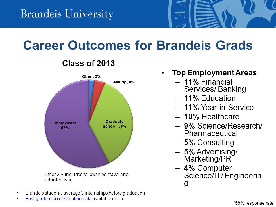 Career Outcomes for Brandeis Grads Top Employment Areas –11% Financial Services/ Banking –11% Education –11% Year-in-Service –10% Healthcare –9% Science/Research/ Pharmaceutical –5% Consulting –5% Advertising/ Marketing/PR –4% Computer Science/IT/ Engineerin g Brandeis students average 3 internships before graduation Post graduation destination data available onlinePost graduation destination data *58% response rate Other 2% includes fellowships, travel and volunteerism