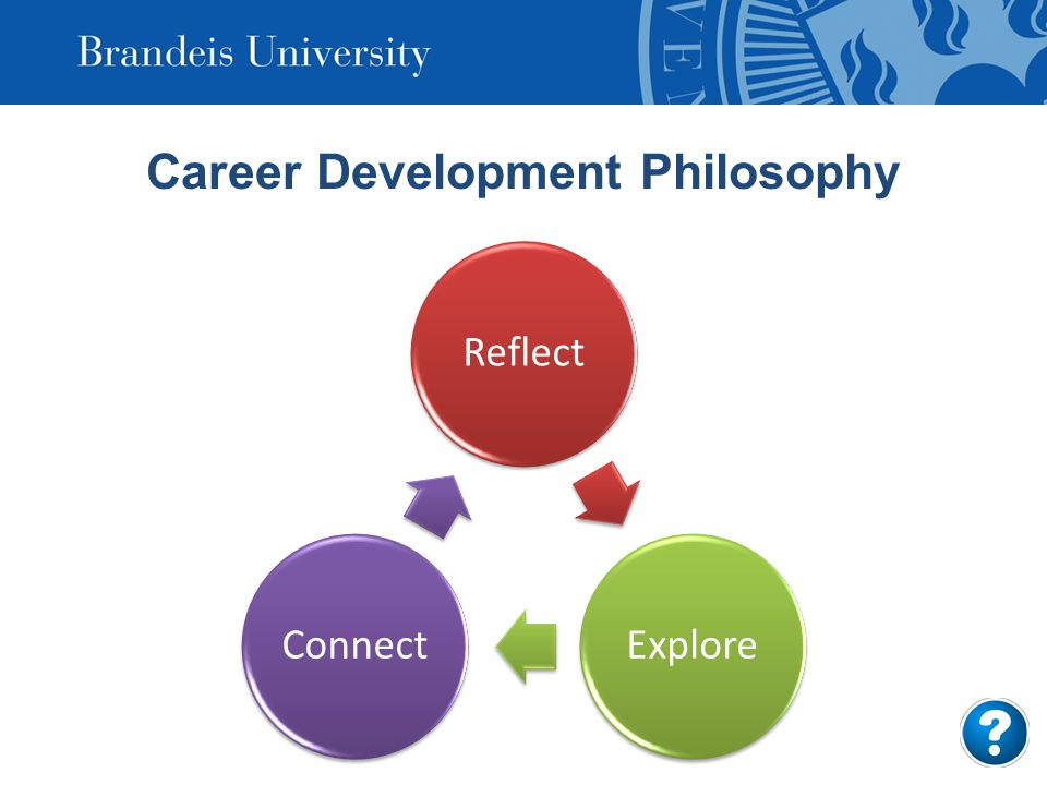Career Development Philosophy ReflectExploreConnect