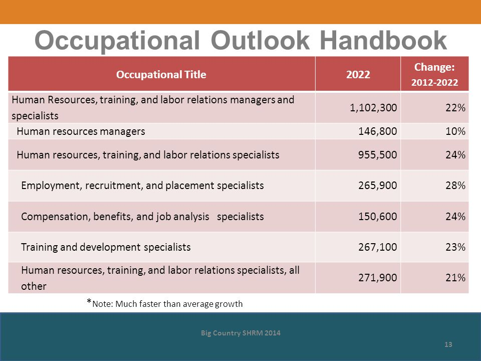 Occupational Title2022 Change: 2012-2022 Human Resources, training, and labor relations managers and specialists 1,102,30022% Human resources managers146,80010% Human resources, training, and labor relations specialists955,50024% Employment, recruitment, and placement specialists265,90028% Compensation, benefits, and job analysis specialists150,60024% Training and development specialists267,10023% Human resources, training, and labor relations specialists, all other 271,90021% Big Country SHRM 2014 13 Occupational Outlook Handbook * Note: Much faster than average growth