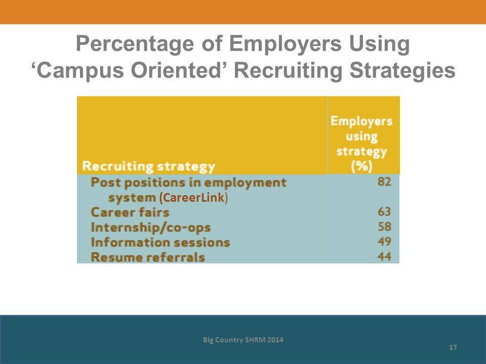 Percentage of Employers Using 'Campus Oriented' Recruiting Strategies Big Country SHRM 2014 17 (CareerLink)