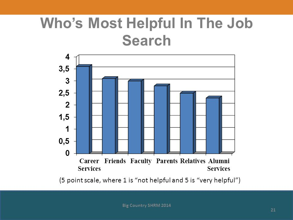 Who's Most Helpful In The Job Search Big Country SHRM 2014 21 (5 point scale, where 1 is not helpful and 5 is very helpful )