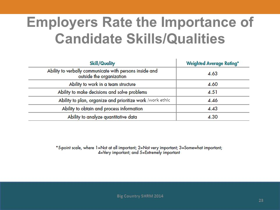 Big Country SHRM 2014 23 Employers Rate the Importance of Candidate Skills/Qualities /work ethic