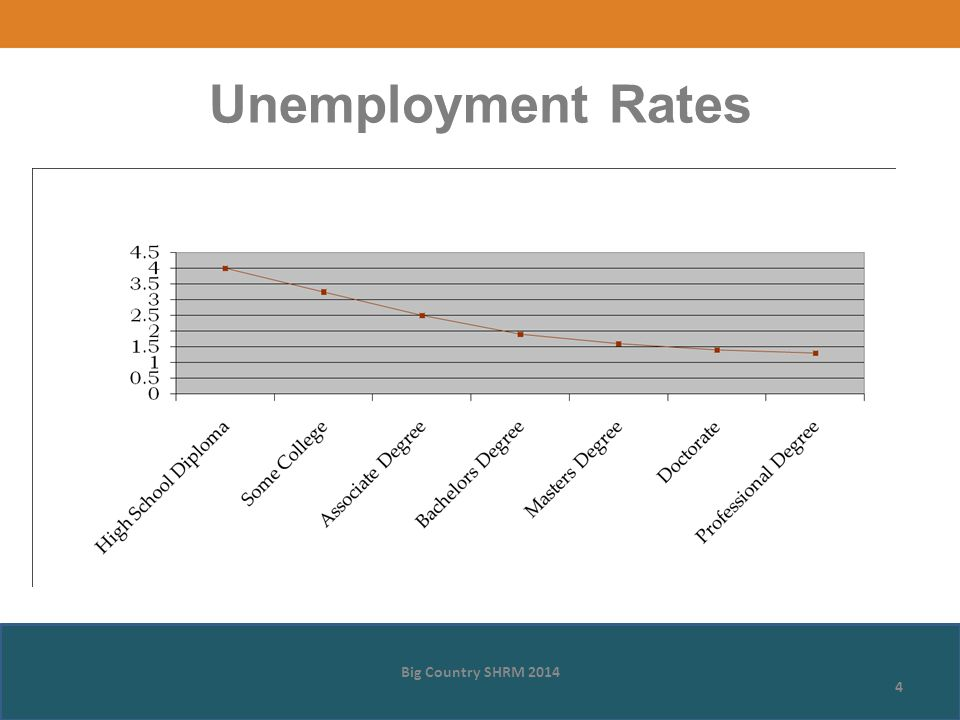 Unemployment Rates Big Country SHRM 2014 4