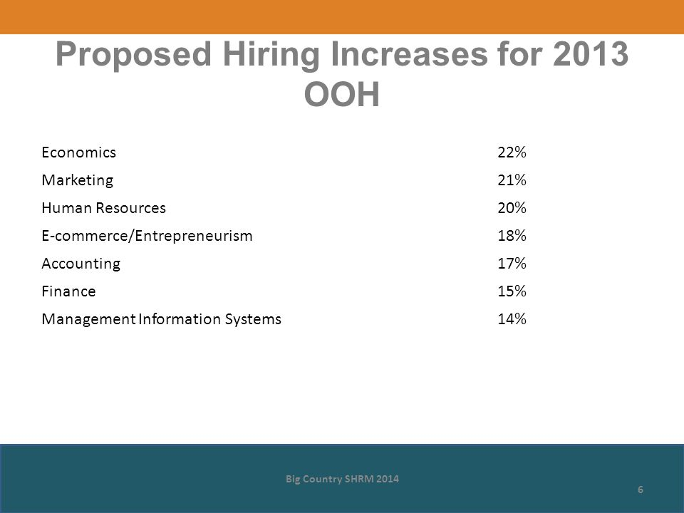 Big Country SHRM 2014 6 Proposed Hiring Increases for 2013 OOH Economics22% Marketing21% Human Resources20% E-commerce/Entrepreneurism18% Accounting17% Finance15% Management Information Systems14%