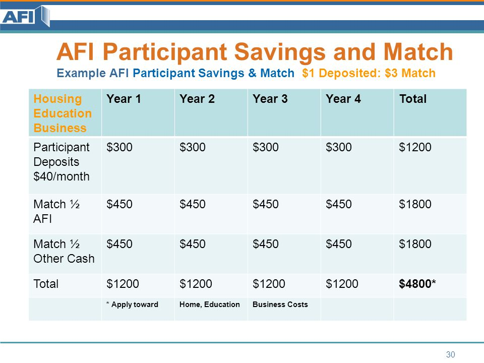 AFI Participant Savings and Match Example AFI Participant Savings & Match $1 Deposited: $3 Match Housing Education Business Year 1Year 2Year 3Year 4Total Participant Deposits $40/month $300 $1200 Match ½ AFI $450 $1800 Match ½ Other Cash $450 $1800 Total$1200 $4800* * Apply towardHome, EducationBusiness Costs 30