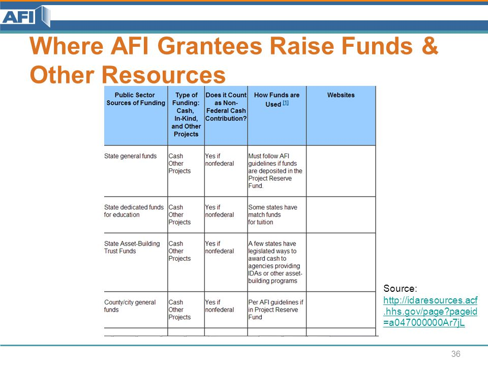 Where AFI Grantees Raise Funds & Other Resources 36 Source: http://idaresources.acf.hhs.gov/page pageid =a047000000Ar7jL http://idaresources.acf.hhs.gov/page pageid =a047000000Ar7jL