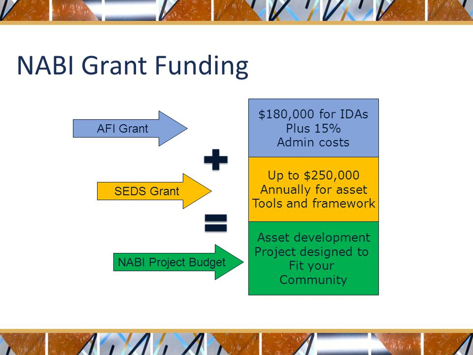 $180,000 for IDAs Plus 15% Admin costs Up to $250,000 Annually for asset Tools and framework Asset development Project designed to Fit your Community SEDS Grant NABI Project Budget AFI Grant NABI Grant Funding