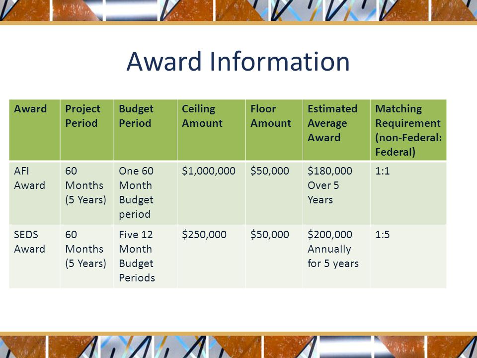 AwardProject Period Budget Period Ceiling Amount Floor Amount Estimated Average Award Matching Requirement (non-Federal: Federal) AFI Award 60 Months (5 Years) One 60 Month Budget period $1,000,000$50,000$180,000 Over 5 Years 1:1 SEDS Award 60 Months (5 Years) Five 12 Month Budget Periods $250,000$50,000$200,000 Annually for 5 years 1:5 Award Information