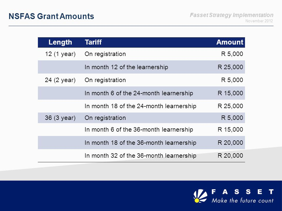 Fasset Strategy Implementation November 2012 NSFAS Grant Amounts LengthTariffAmount 12 (1 year)On registrationR 5,000 In month 12 of the learnershipR 25,000 24 (2 year)On registrationR 5,000 In month 6 of the 24-month learnershipR 15,000 In month 18 of the 24-month learnershipR 25,000 36 (3 year)On registrationR 5,000 In month 6 of the 36-month learnershipR 15,000 In month 18 of the 36-month learnershipR 20,000 In month 32 of the 36-month learnershipR 20,000