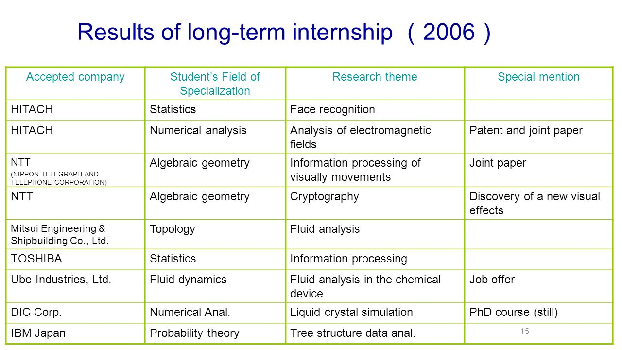 Results of long-term internship ( 2006 ) Accepted companyStudent's Field of Specialization Research themeSpecial mention HITACHStatisticsFace recognition HITACHNumerical analysisAnalysis of electromagnetic fields Patent and joint paper NTT (NIPPON TELEGRAPH AND TELEPHONE CORPORATION) Algebraic geometryInformation processing of visually movements Joint paper NTTAlgebraic geometryCryptographyDiscovery of a new visual effects Mitsui Engineering & Shipbuilding Co., Ltd.