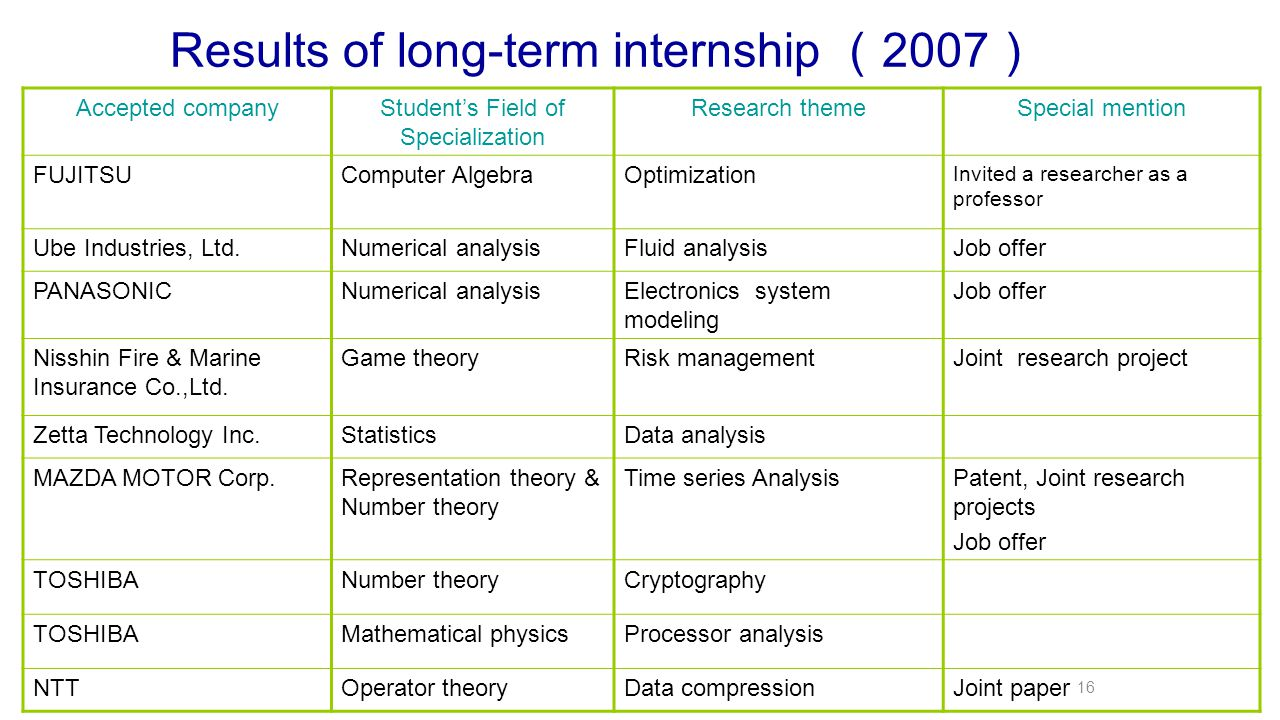 Results of long-term internship ( 2007 ) Accepted companyStudent's Field of Specialization Research themeSpecial mention FUJITSUComputer AlgebraOptimization Invited a researcher as a professor Ube Industries, Ltd.Numerical analysisFluid analysisJob offer PANASONICNumerical analysisElectronics system modeling Job offer Nisshin Fire & Marine Insurance Co.,Ltd.