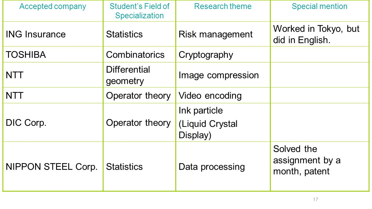 Results of long-term internship ( 2008 ) 17 Accepted companyStudent's Field of Specialization Research themeSpecial mention ING InsuranceStatisticsRisk management Worked in Tokyo, but did in English.