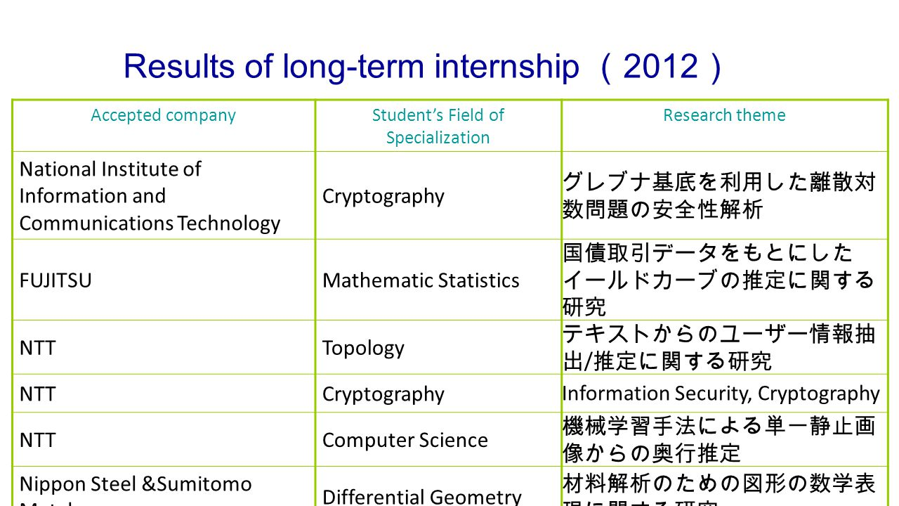 Results of long-term internship ( 2012 ) Accepted companyStudent's Field of Specialization Research theme National Institute of Information and Communications Technology Cryptography グレブナ基底を利用した離散対 数問題の安全性解析 FUJITSUMathematic Statistics 国債取引データをもとにした イールドカーブの推定に関する 研究 NTTTopology テキストからのユーザー情報抽 出 / 推定に関する研究 NTTCryptographyInformation Security, Cryptography NTTComputer Science 機械学習手法による単一静止画 像からの奥行推定 Nippon Steel &Sumitomo Metal Differential Geometry 材料解析のための図形の数学表 現に関する研究