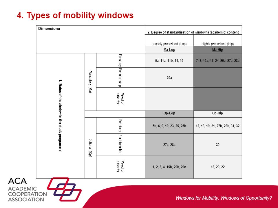 Windows for Mobility: Windows of Opportunity? 4. Types of mobility windows Dimensions 2. Degree of standardisation of window's (academic) content Loos