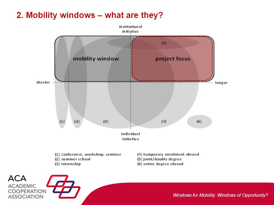 Windows for Mobility: Windows of Opportunity.3. Mobility windows – a new phenomenon.