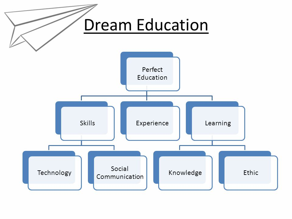 Dream Education Perfect Education SkillsTechnology Social Communication ExperienceLearningKnowledgeEthic