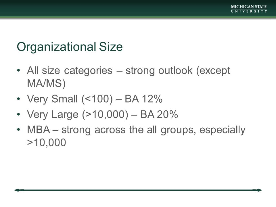 Organizational Size All size categories – strong outlook (except MA/MS) Very Small (<100) – BA 12% Very Large (>10,000) – BA 20% MBA – strong across t
