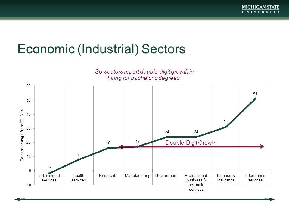 Economic (Industrial) Sectors