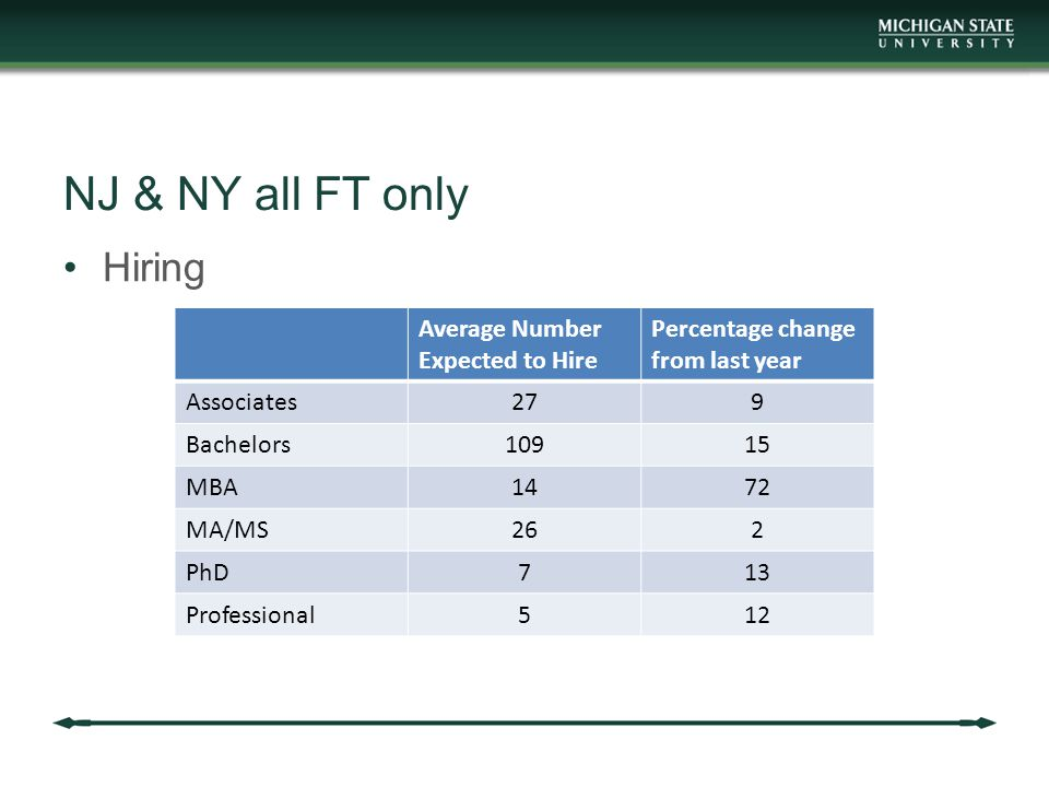 NJ & NY all FT only Hiring Average Number Expected to Hire Percentage change from last year Associates279 Bachelors10915 MBA1472 MA/MS262 PhD713 Professional512
