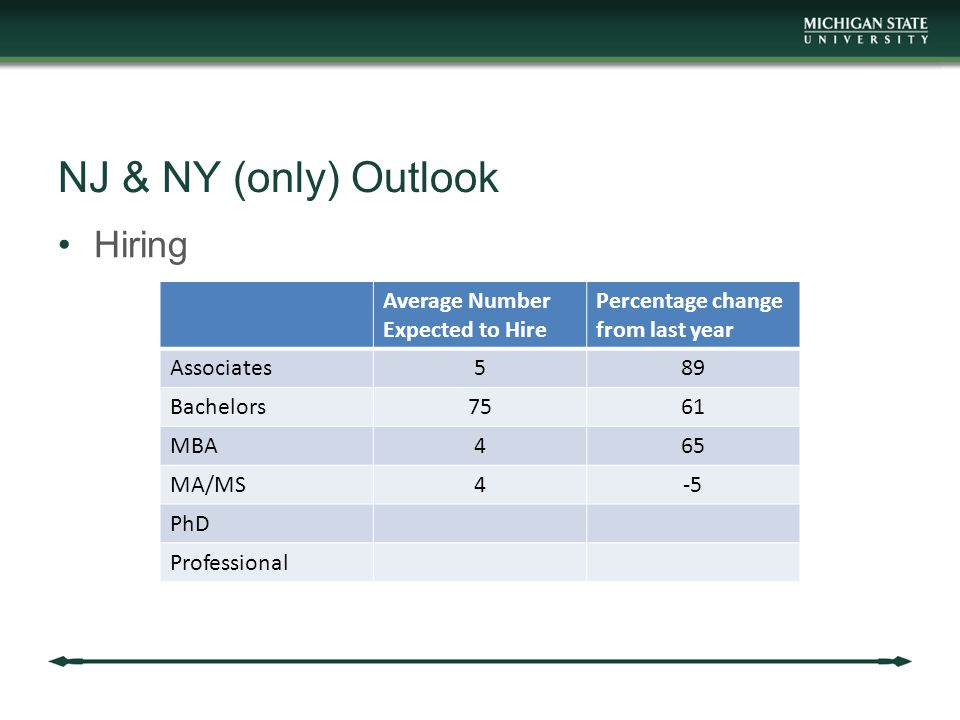 NJ & NY (only) Outlook Hiring Average Number Expected to Hire Percentage change from last year Associates589 Bachelors7561 MBA465 MA/MS4-5 PhD Profess