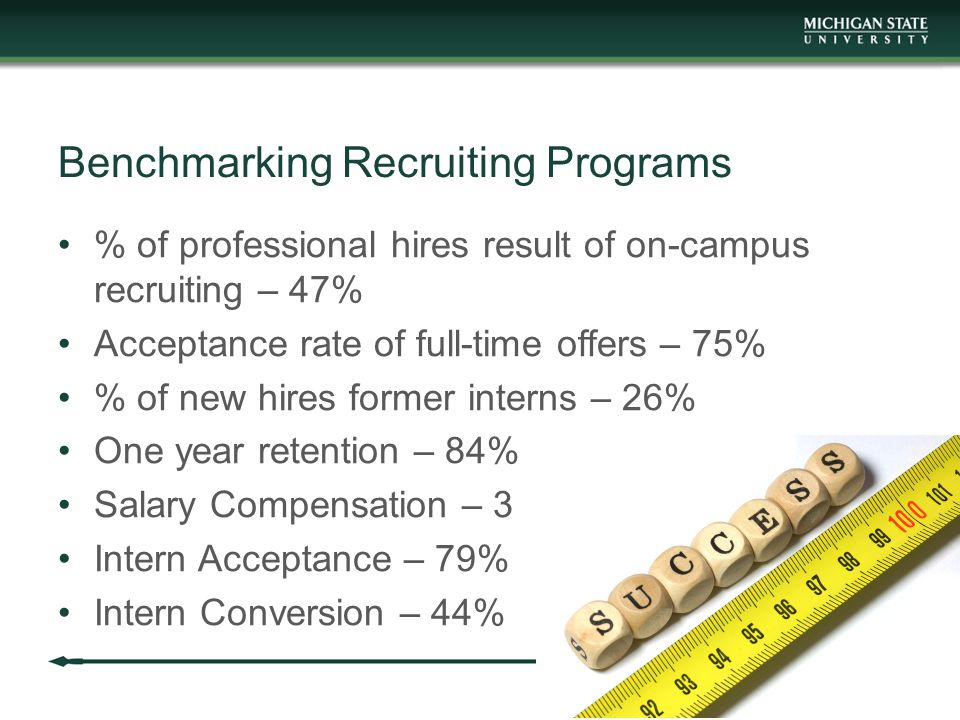 Benchmarking Recruiting Programs % of professional hires result of on-campus recruiting – 47% Acceptance rate of full-time offers – 75% % of new hires former interns – 26% One year retention – 84% Salary Compensation – 3 Intern Acceptance – 79% Intern Conversion – 44%