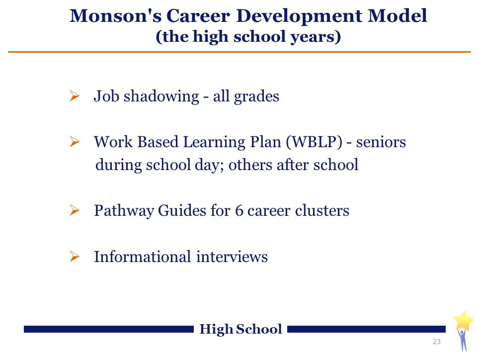 Monson s Career Development Model (the high school years)  Job shadowing - all grades  Work Based Learning Plan (WBLP) - seniors during school day; others after school  Pathway Guides for 6 career clusters  Informational interviews 23 High School