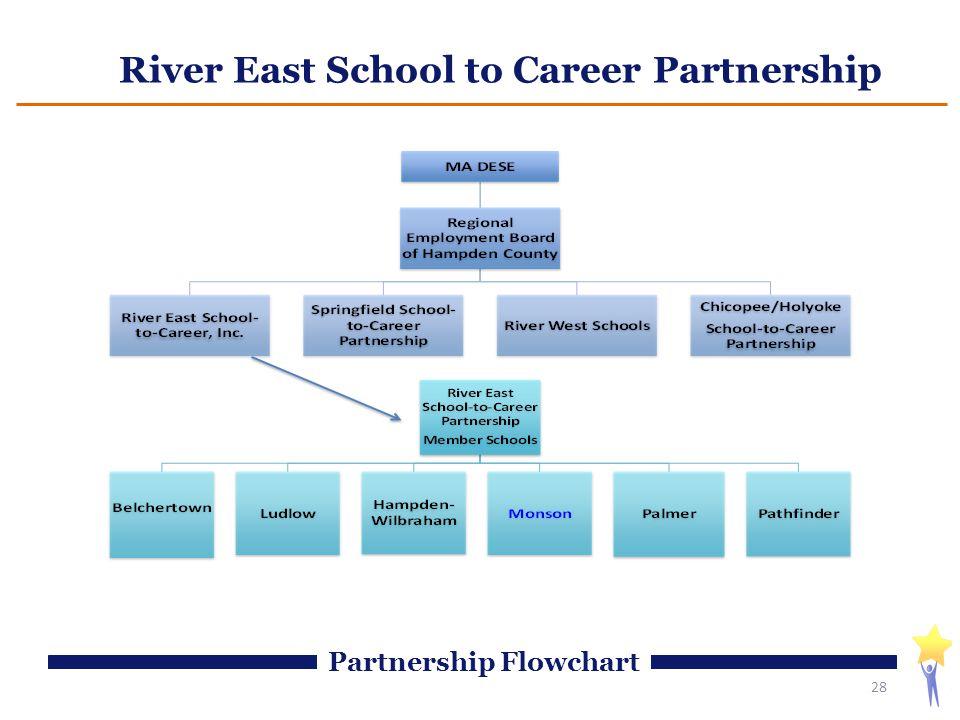 River East School to Career Partnership 28 Partnership Flowchart