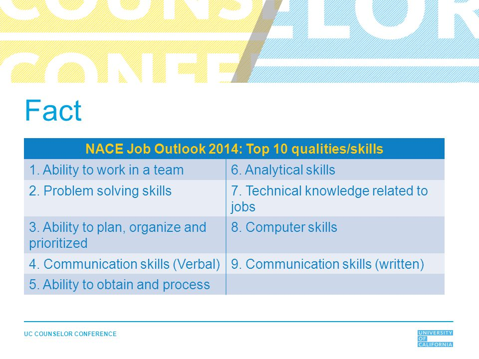 UC COUNSELOR CONFERENCE Fact NACE Job Outlook 2014: Top 10 qualities/skills 1. Ability to work in a team6. Analytical skills 2. Problem solving skills