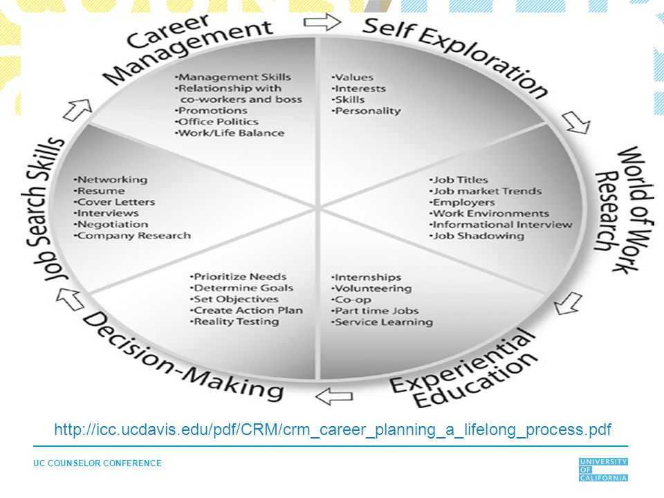 UC COUNSELOR CONFERENCE http://icc.ucdavis.edu/pdf/CRM/crm_career_planning_a_lifelong_process.pdf
